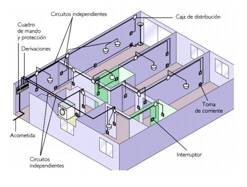 instalacion-electrica-de-una-vivienda